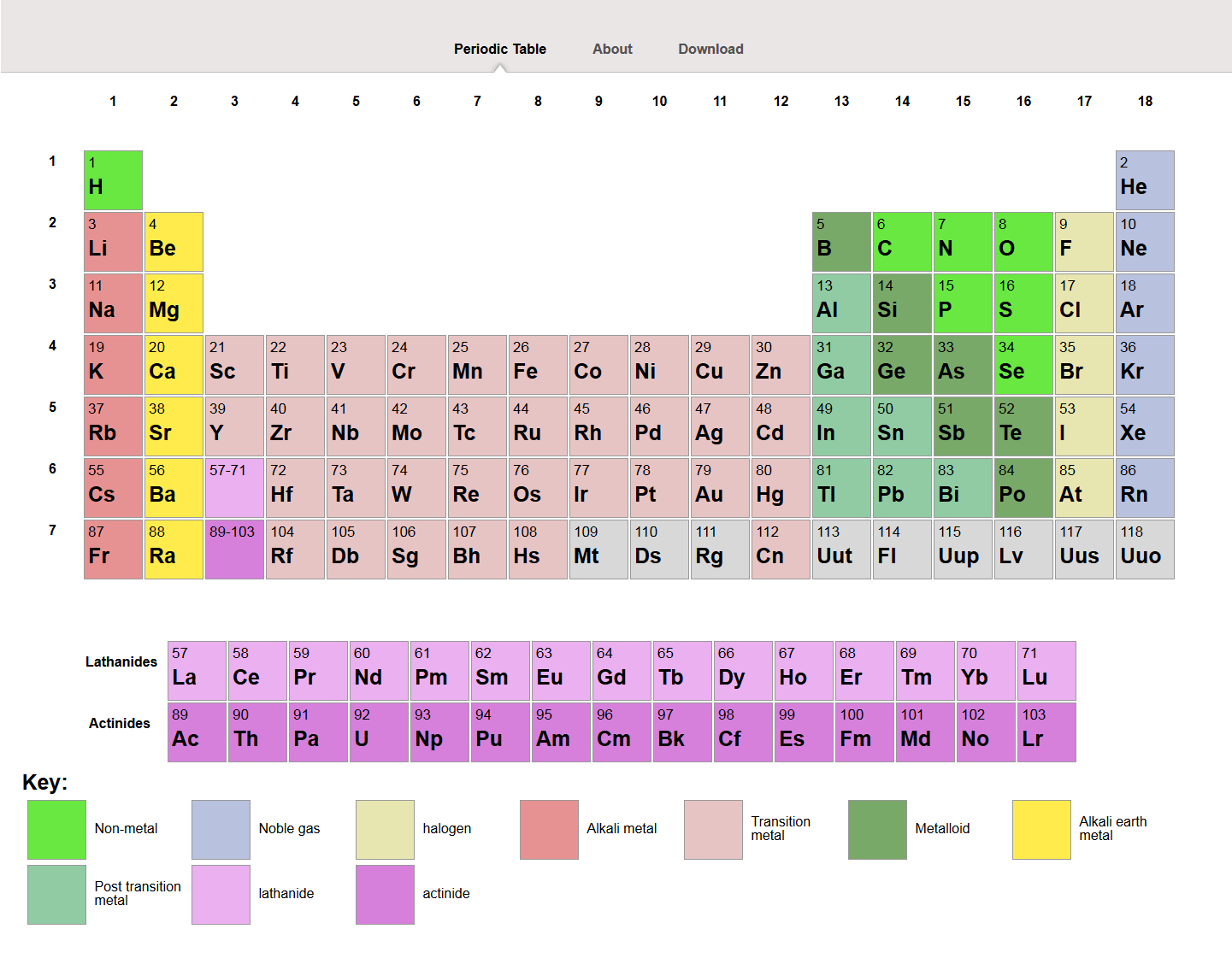 An image of Periodic Table
